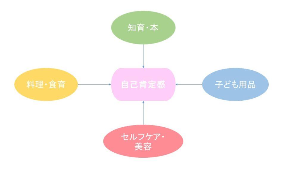 かなみのゆる主婦ブログカテゴリー