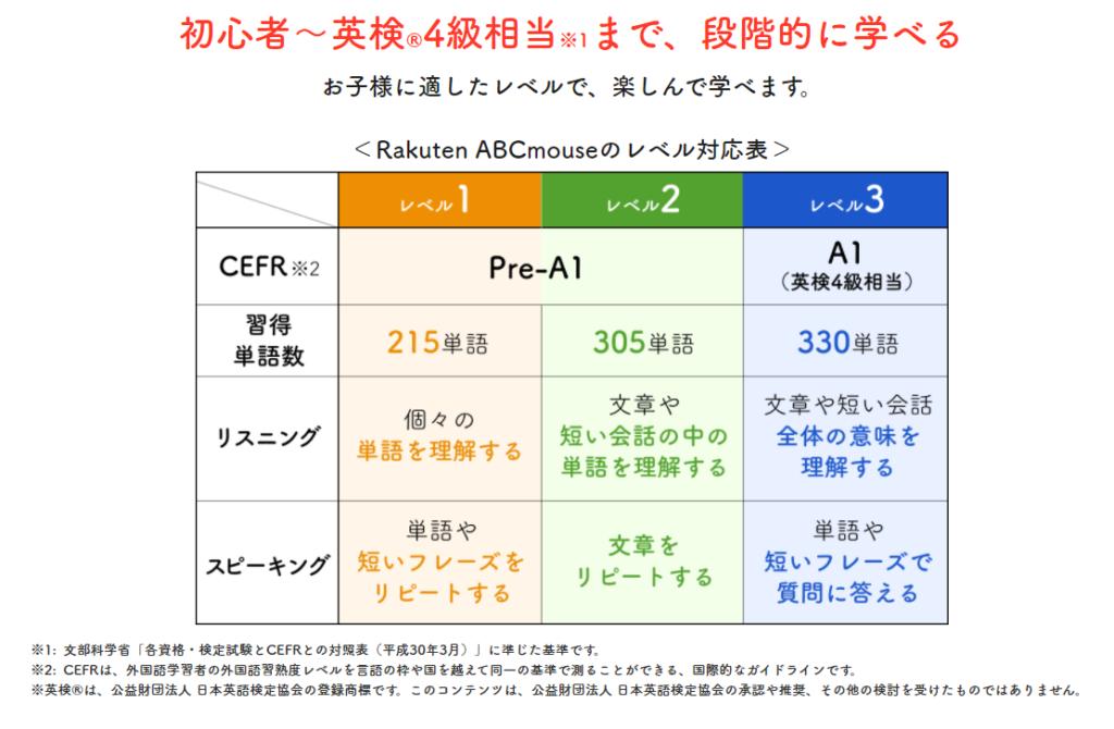 ABCマウスのレベル表